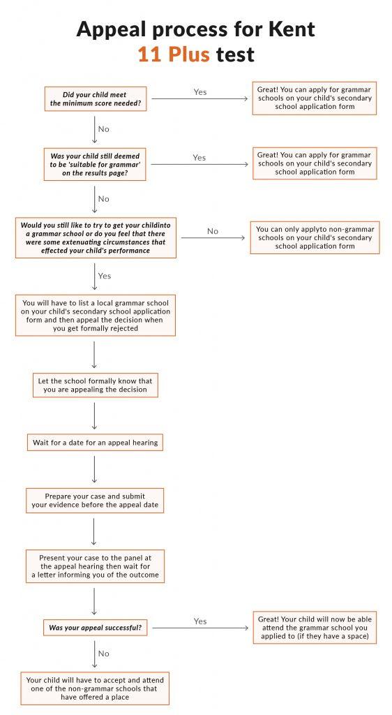 Flowchart for Kent 11 Plus Appeal Process