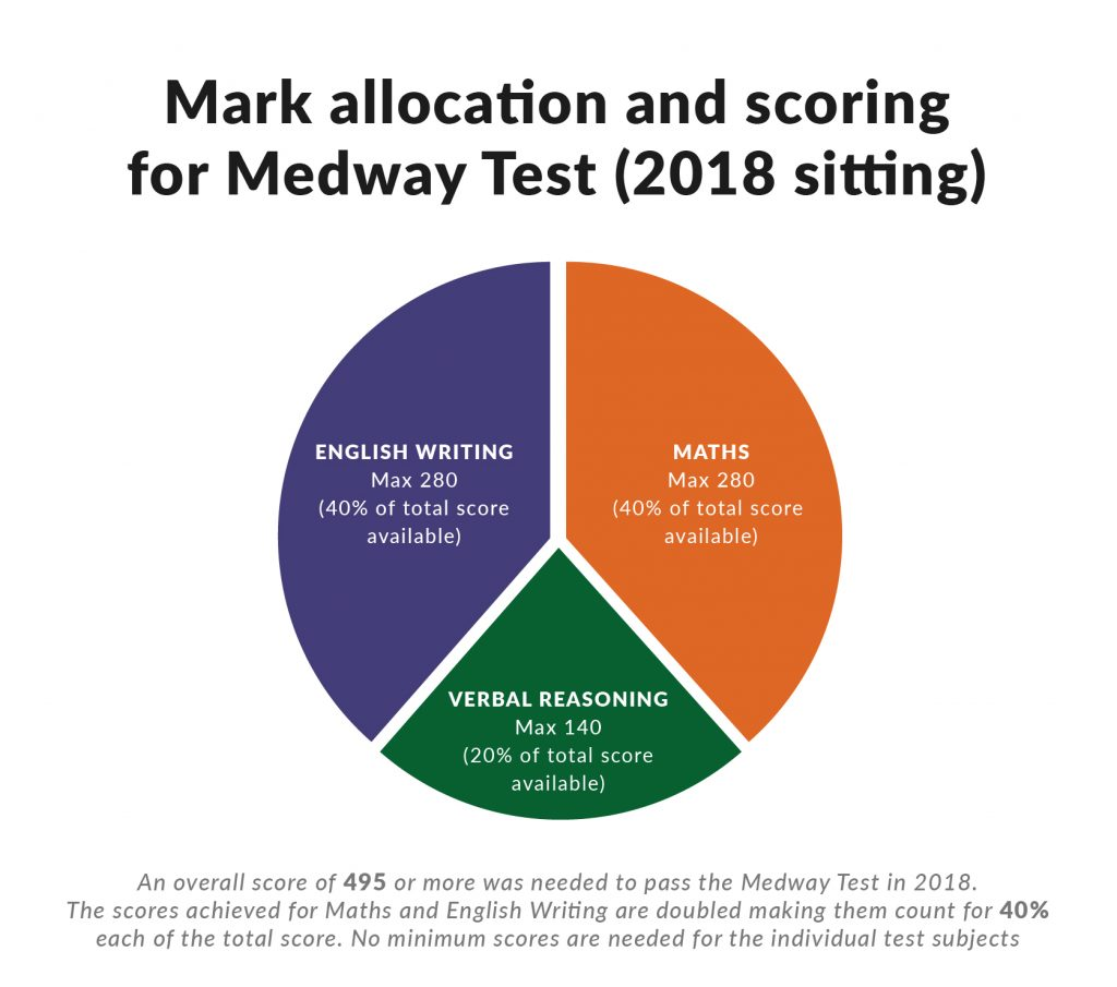 Mark Allocation and Scoring for Medway 11 Plus Test (2018)