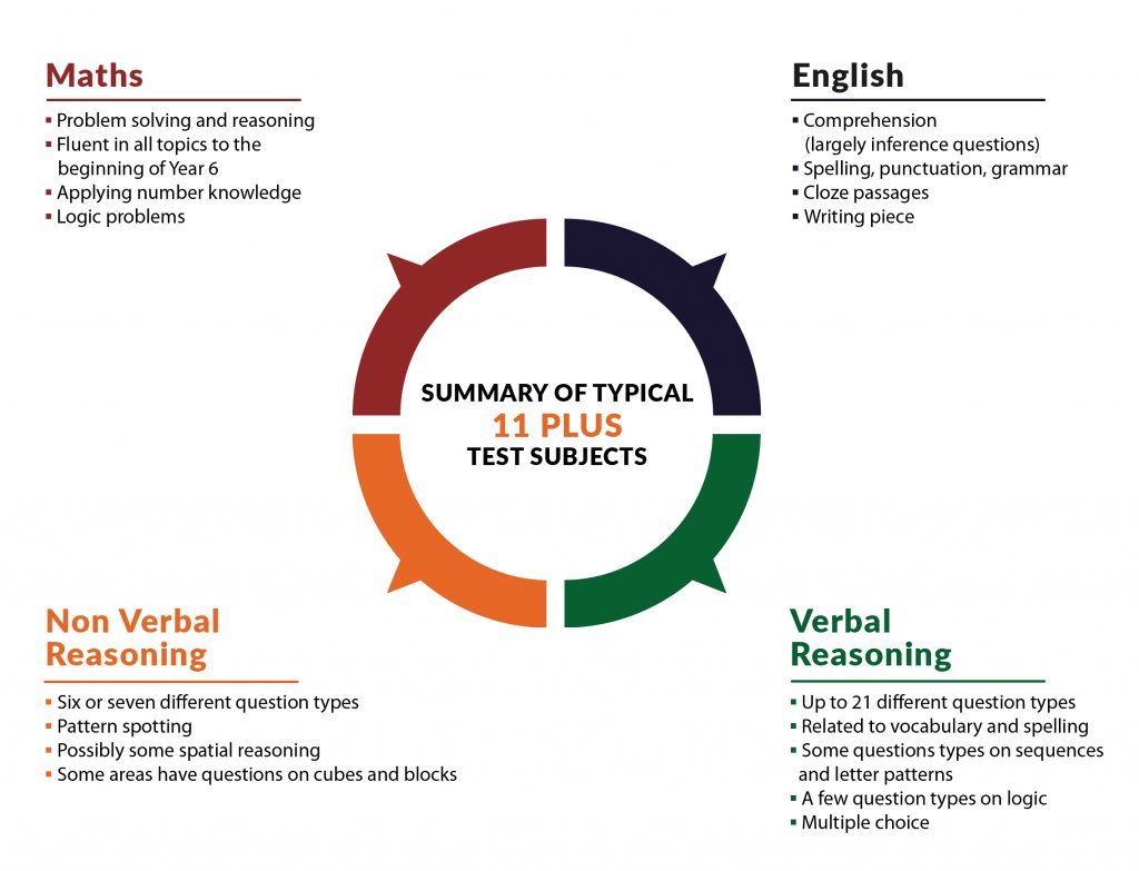 Summary of typical subjects tested within the the 11 plus