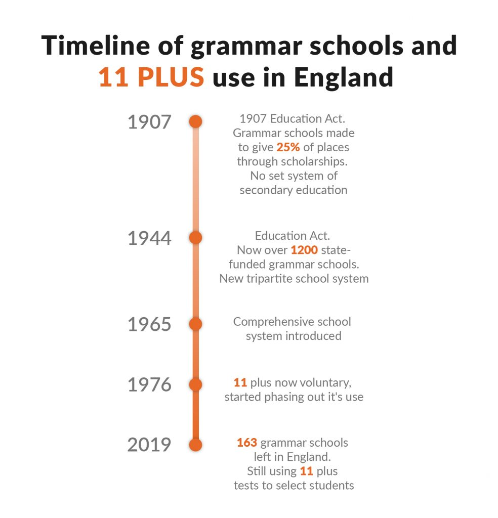 The evolution of the 11 plus and grammar schools in England