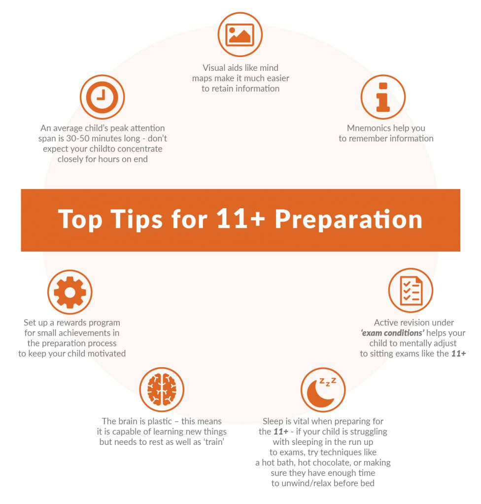Top Tips for 11 Plus Preparation